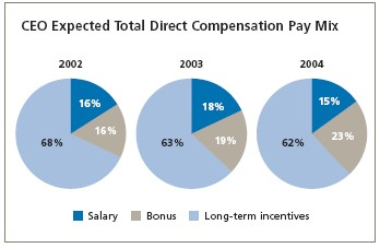 050512_wsj_survey_chart_3a