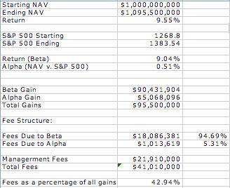 hedge fund compensation: alpha v. beta