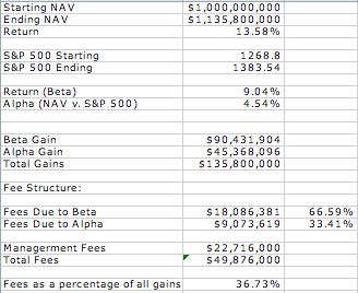 hedge fund compensation: alpha v. beta 2